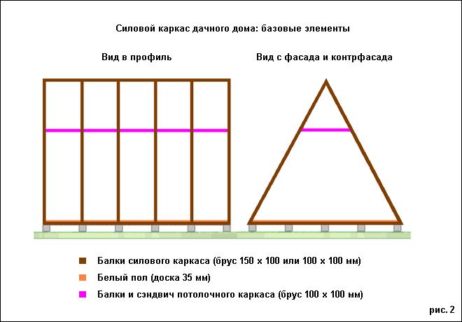 Как построить треугольный дом своими руками 35